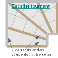 Guide de pose nez de for Pose carrelage escalier tournant